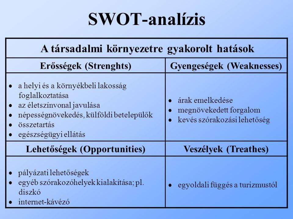 SWOT-analízis Erősségek (Strenghts) Gyengeségek (Weaknesses)