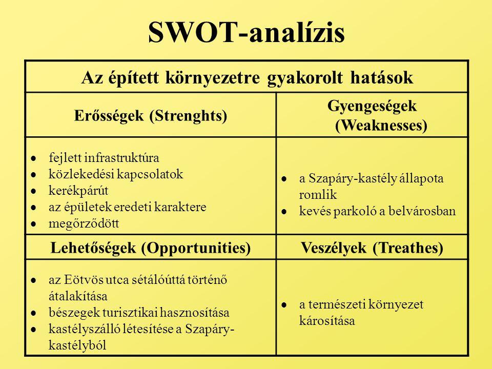 SWOT-analízis Az épített környezetre gyakorolt hatások