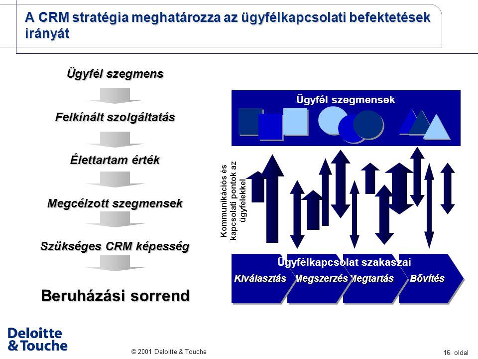 A CRM stratégia meghatározza az ügyfélkapcsolati befektetések irányát