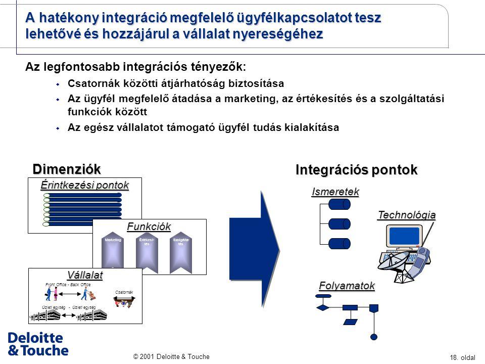 Dimenziók Integrációs pontok