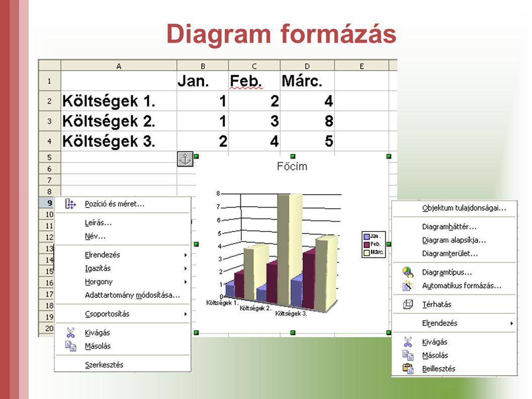Diagram formázás