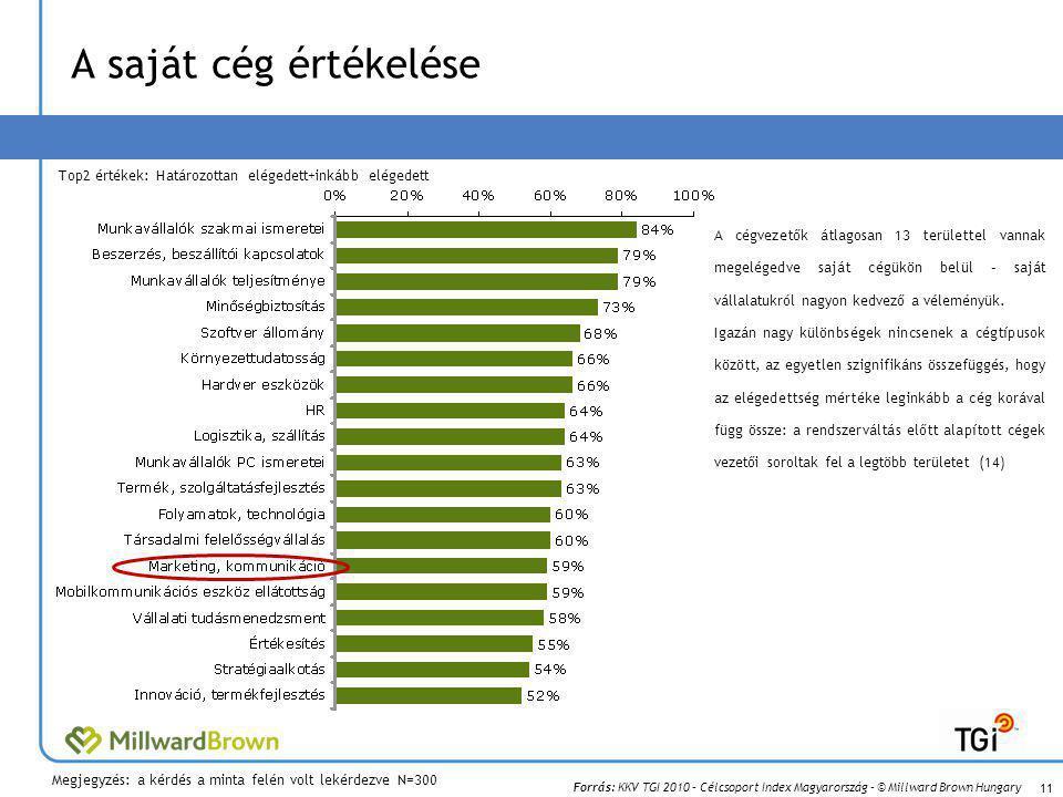 A saját cég értékelése Top2 értékek: Határozottan elégedett+inkább elégedett.