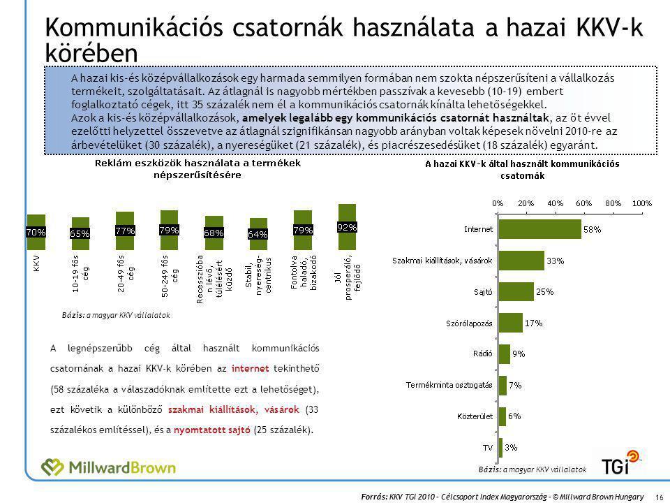 Kommunikációs csatornák használata a hazai KKV-k körében