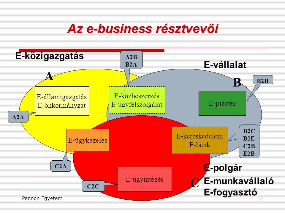 Az e-business résztvevői