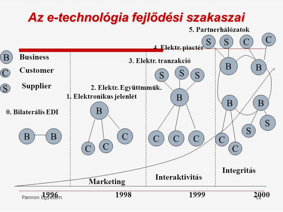 Az e-technológia fejlődési szakaszai