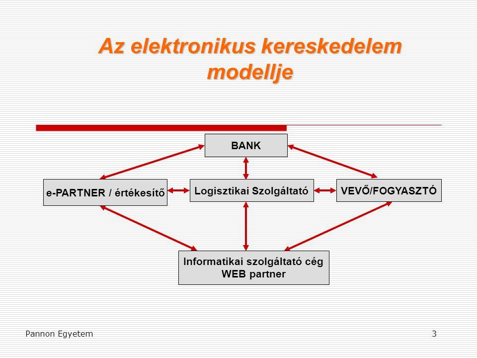 Az elektronikus kereskedelem modellje