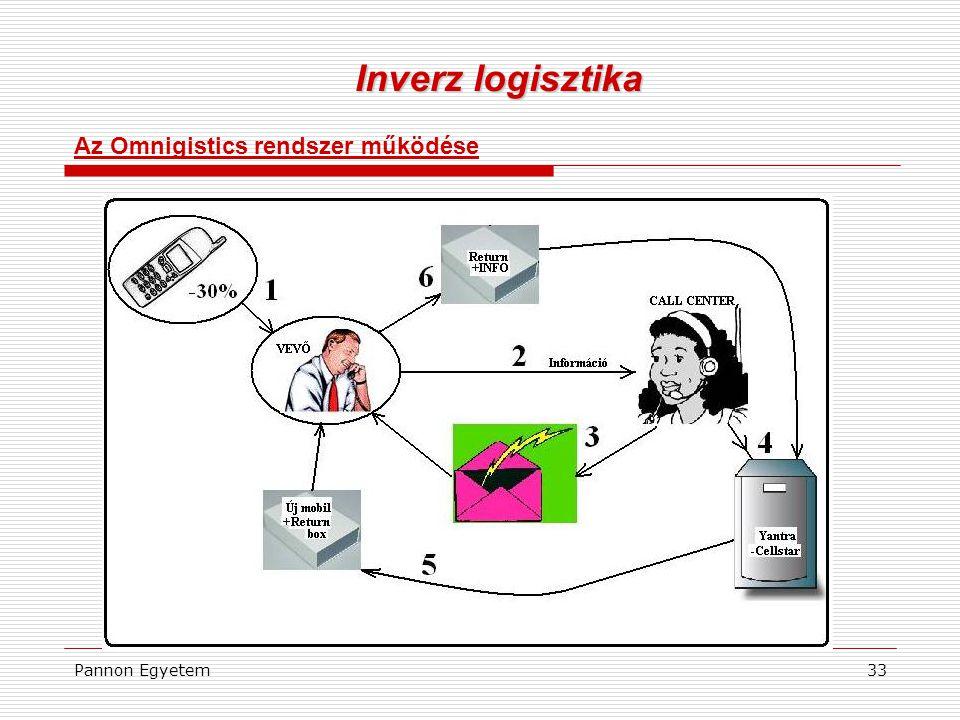 Inverz logisztika Az Omnigistics rendszer működése Pannon Egyetem