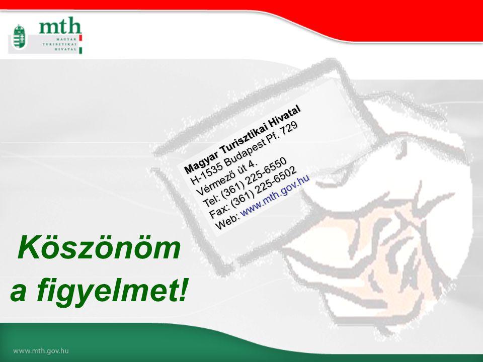 Köszönöm a figyelmet! Magyar Turisztikai Hivatal