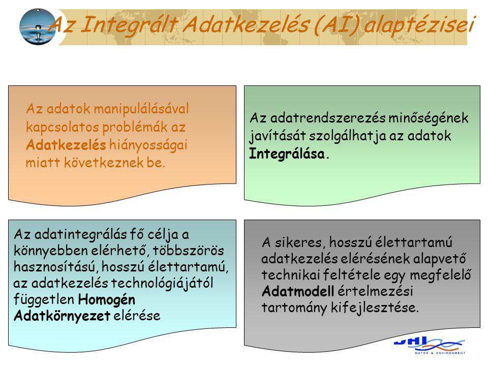 Az Integrált Adatkezelés (AI) alaptézisei