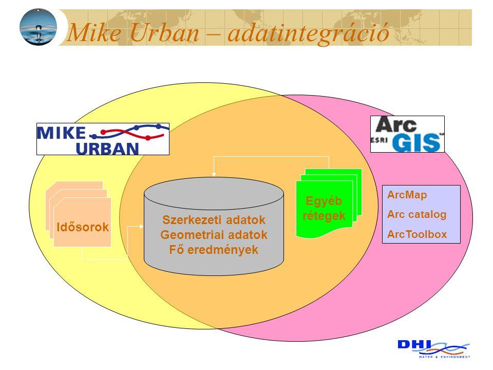 Mike Urban – adatintegráció