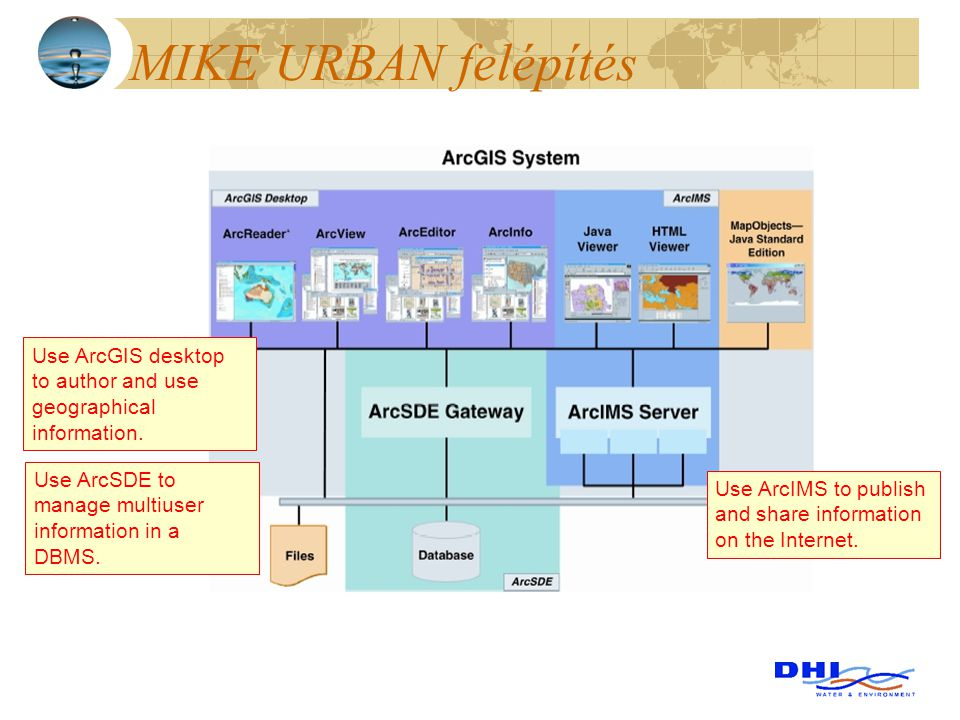 MIKE URBAN felépítés Use ArcGIS desktop to author and use geographical information. Use ArcSDE to manage multiuser information in a DBMS.