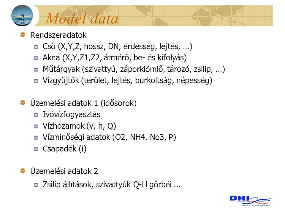 Model data Rendszeradatok Cső (X,Y,Z, hossz, DN, érdesség, lejtés, …)
