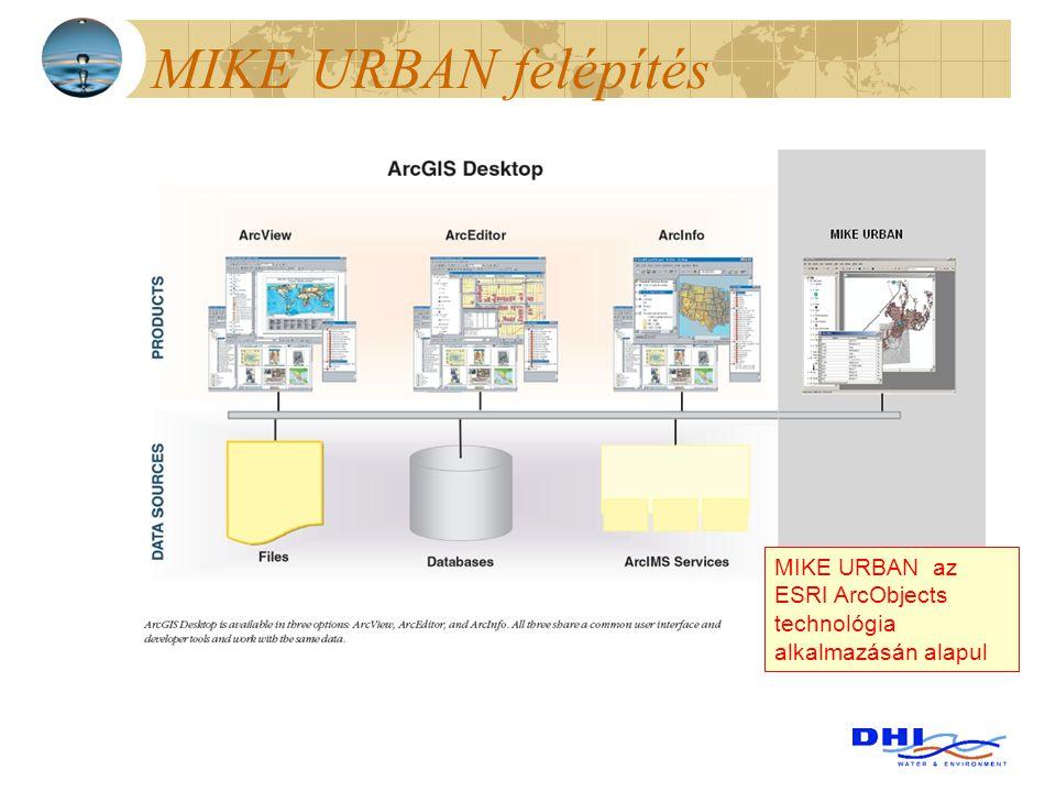 MIKE URBAN felépítés MIKE URBAN az ESRI ArcObjects technológia alkalmazásán alapul