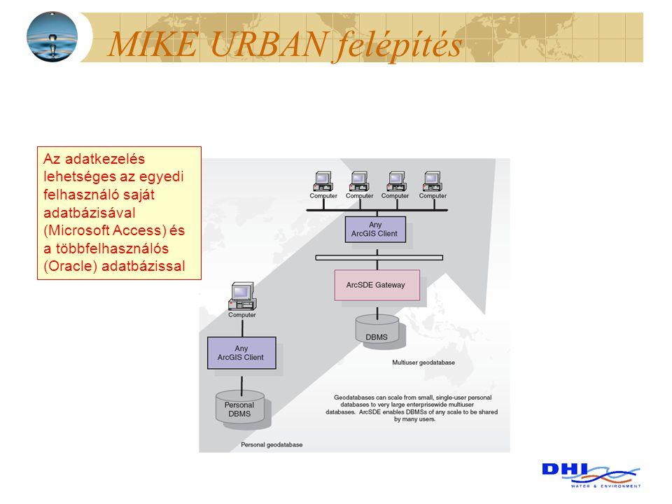 MIKE URBAN felépítés