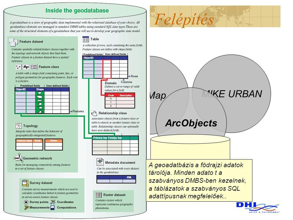Felépítés MIKE URBAN ArcMap ArcObjects GeoDatabase