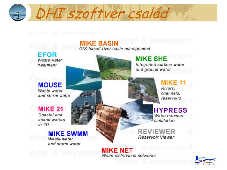 DHI szoftver család