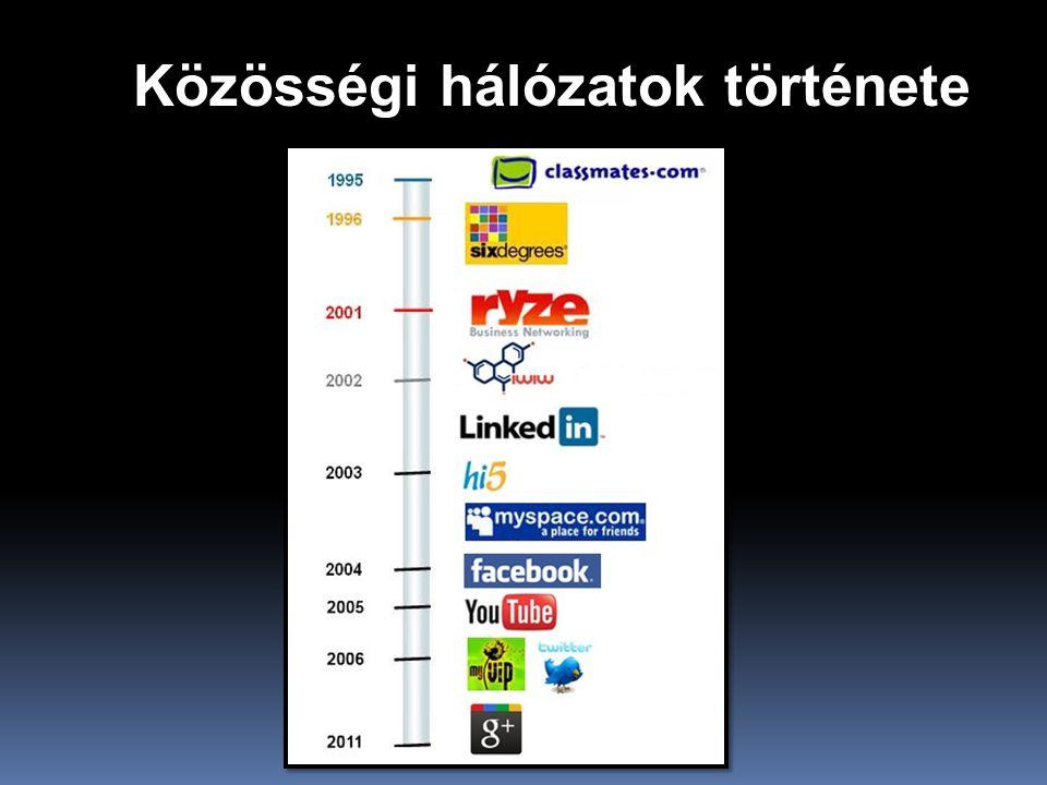 Közösségi hálózatok története