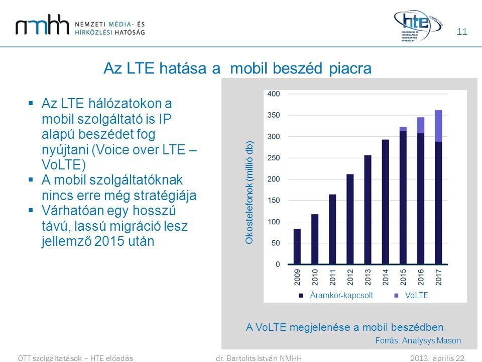 Az LTE hatása a mobil beszéd piacra