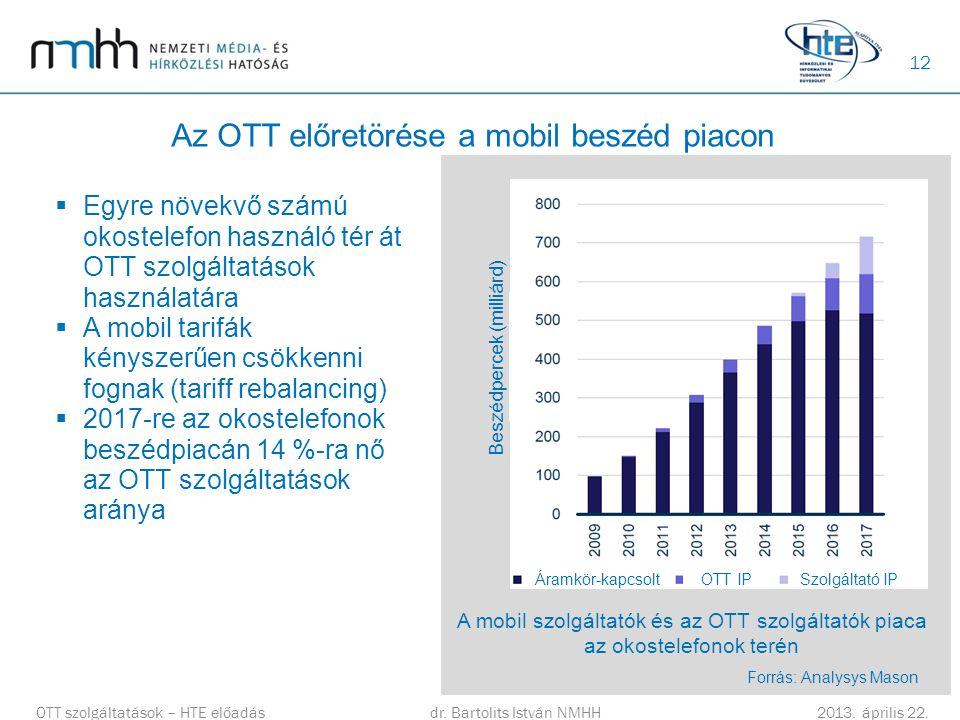 Az OTT előretörése a mobil beszéd piacon