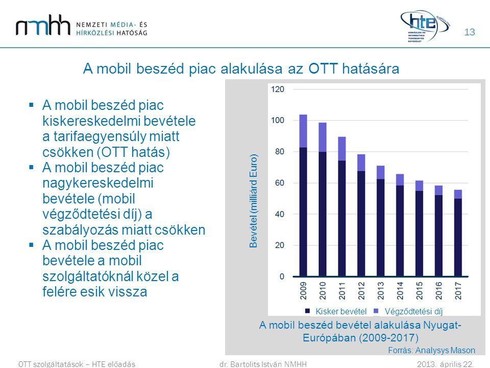 A mobil beszéd piac alakulása az OTT hatására