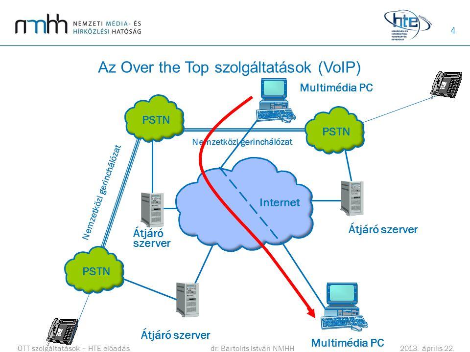 Az Over the Top szolgáltatások (VoIP)