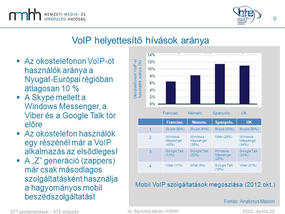 VoIP helyettesítő hívások aránya