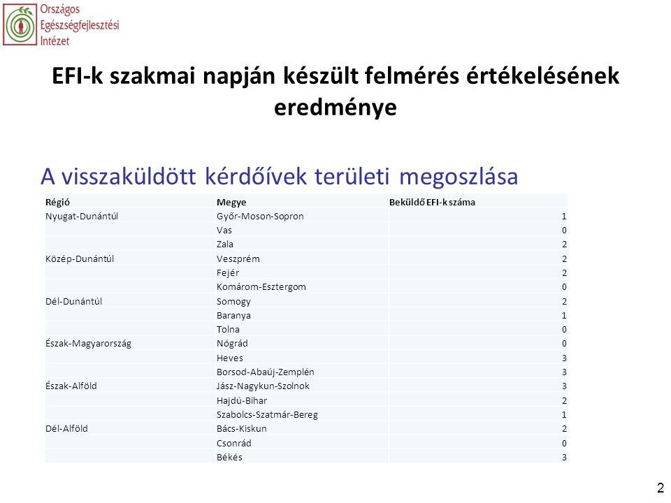 EFI-k szakmai napján készült felmérés értékelésének eredménye