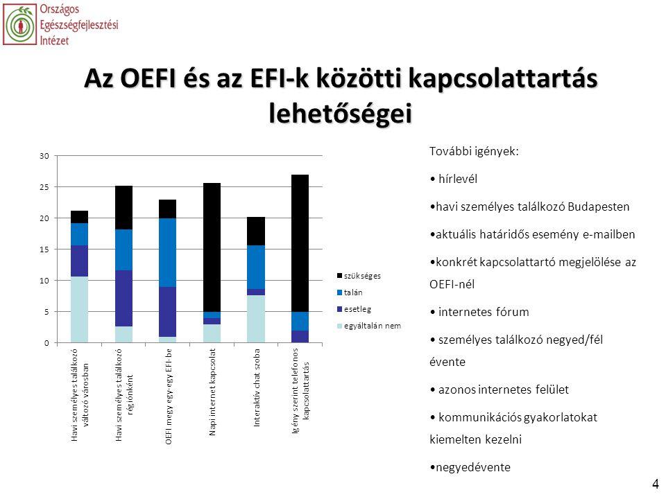 Az OEFI és az EFI-k közötti kapcsolattartás lehetőségei