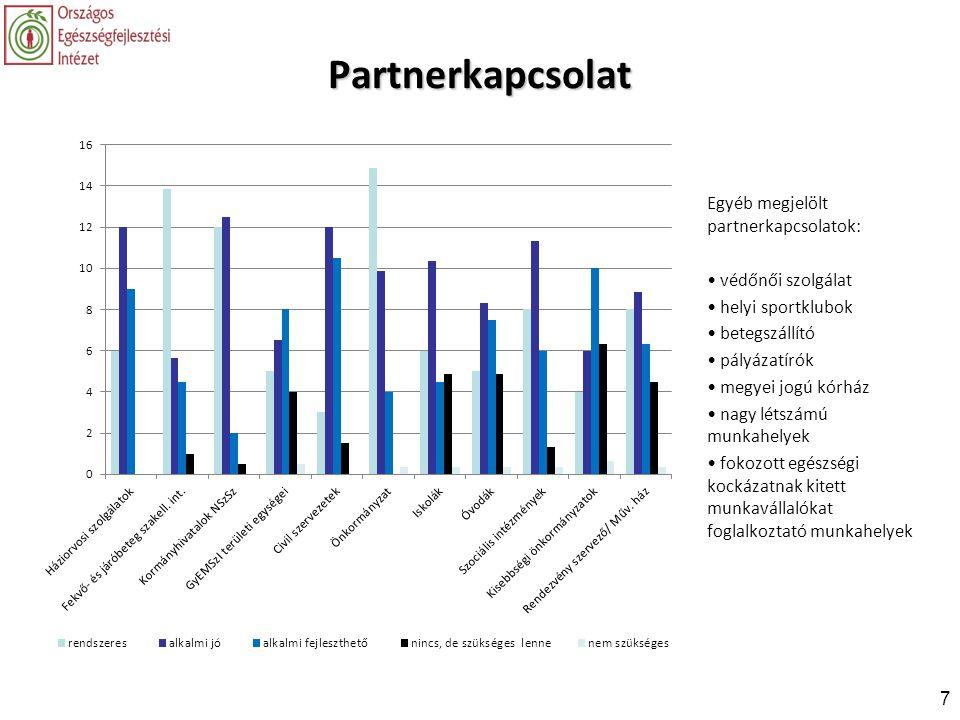 Partnerkapcsolat Egyéb megjelölt partnerkapcsolatok: védőnői szolgálat