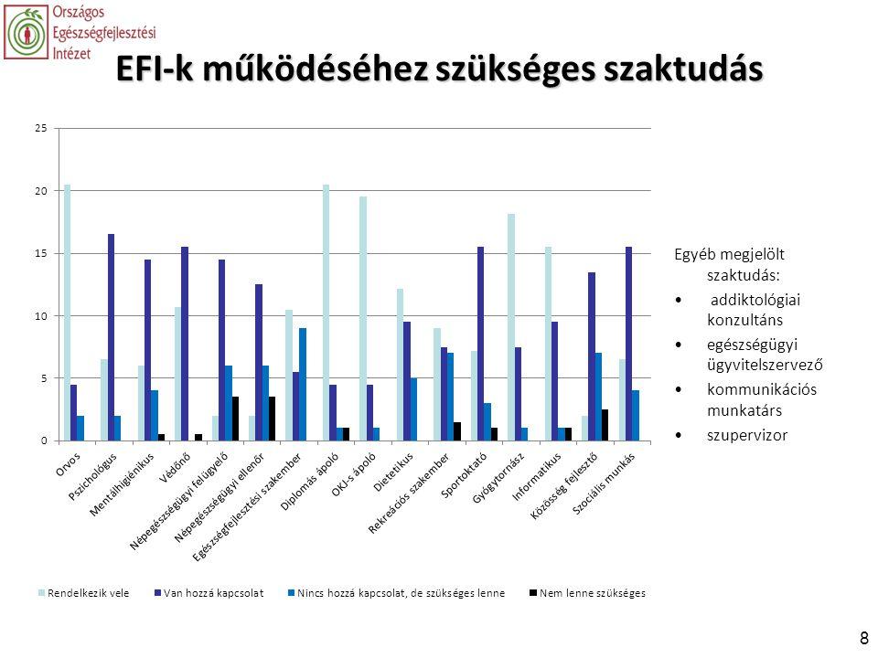 EFI-k működéséhez szükséges szaktudás