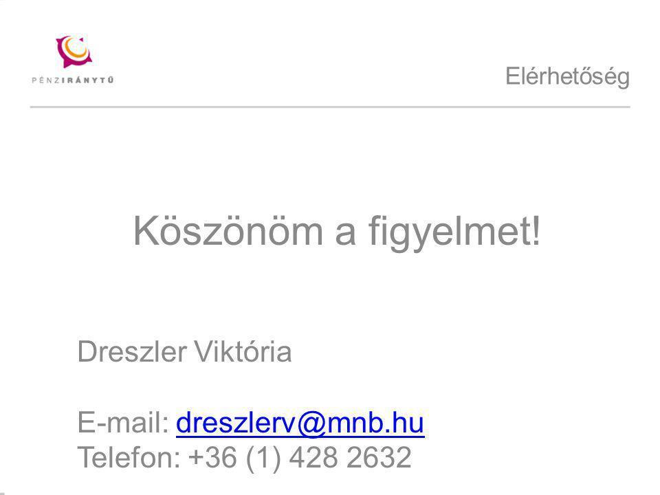 Köszönöm a figyelmet! Dreszler Viktória E-mail: dreszlerv@mnb.hu