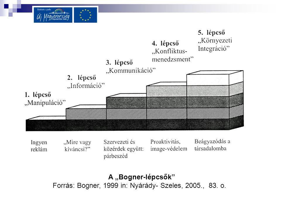 Forrás: Bogner, 1999 in: Nyárády- Szeles, 2005., 83. o.