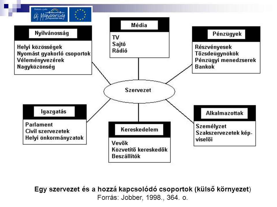 Egy szervezet és a hozzá kapcsolódó csoportok (külső környezet)