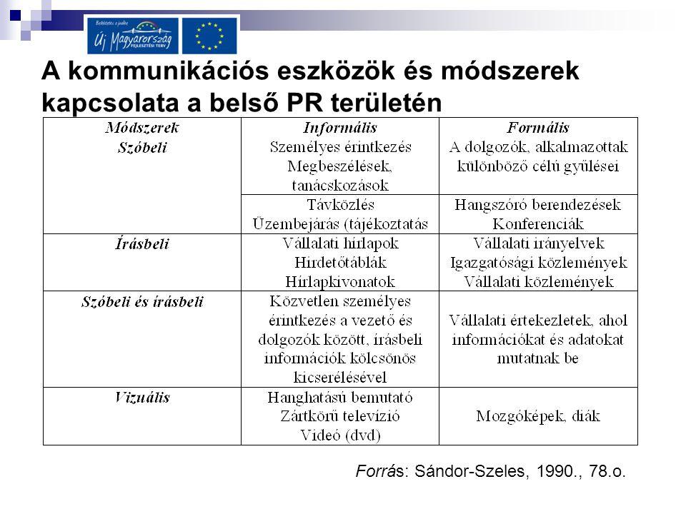 A kommunikációs eszközök és módszerek kapcsolata a belső PR területén