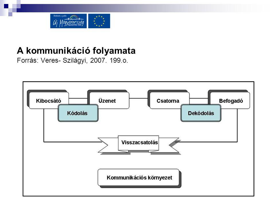 A kommunikáció folyamata Forrás: Veres- Szilágyi, 2007. 199.o.
