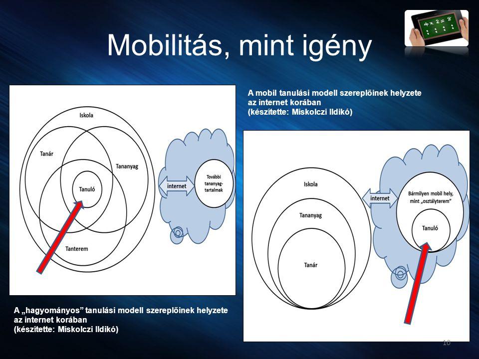 Mobilitás, mint igény A mobil tanulási modell szereplőinek helyzete