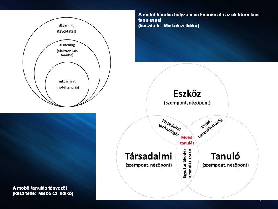 A mobil tanulás helyzete és kapcsolata az elektronikus tanulással