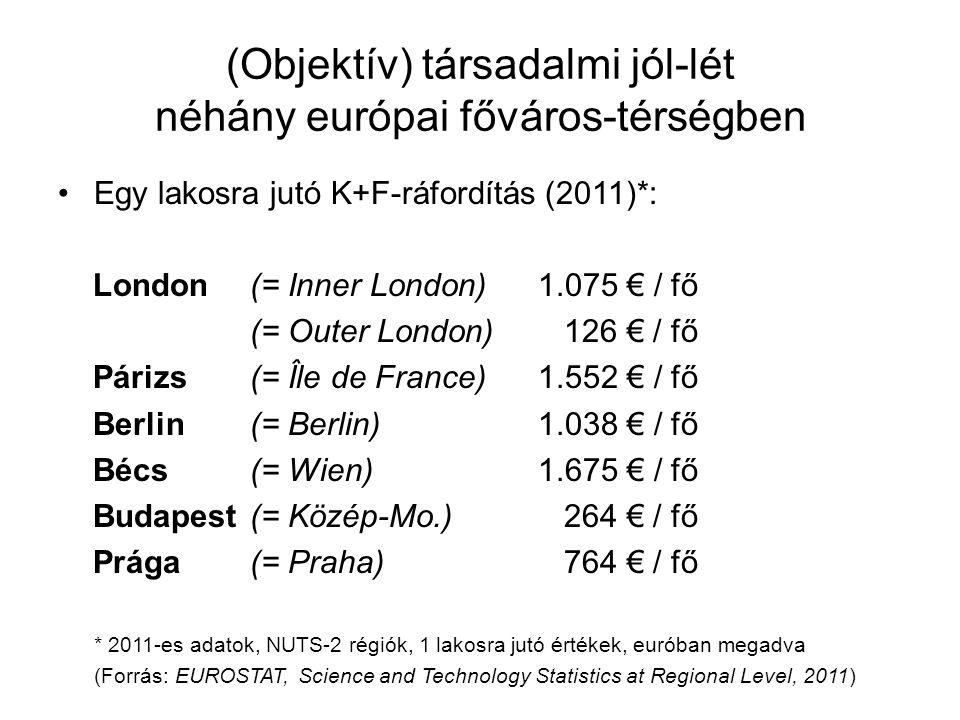(Objektív) társadalmi jól-lét néhány európai főváros-térségben