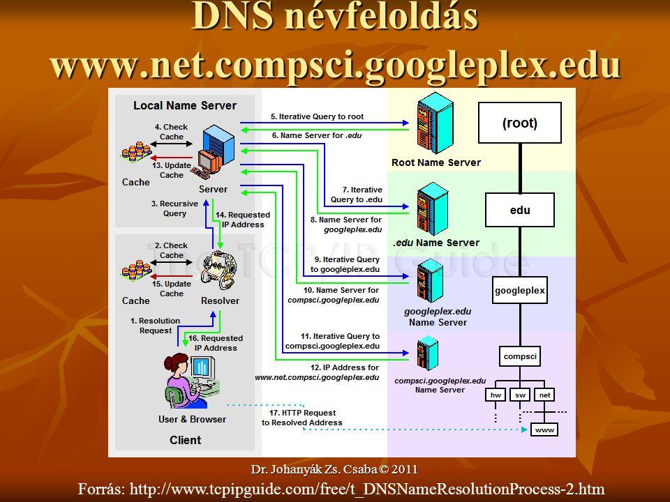 DNS névfeloldás www.net.compsci.googleplex.edu