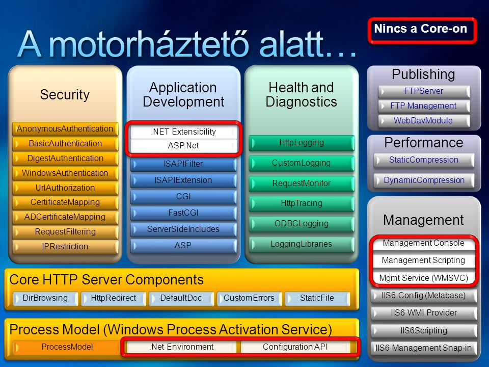 A motorháztető alatt… Security Application Development