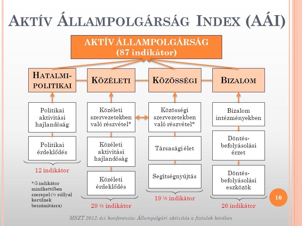 Aktív Állampolgárság Index (AÁI)