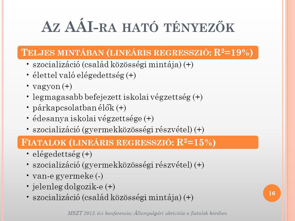 Az AÁI-ra ható tényezők