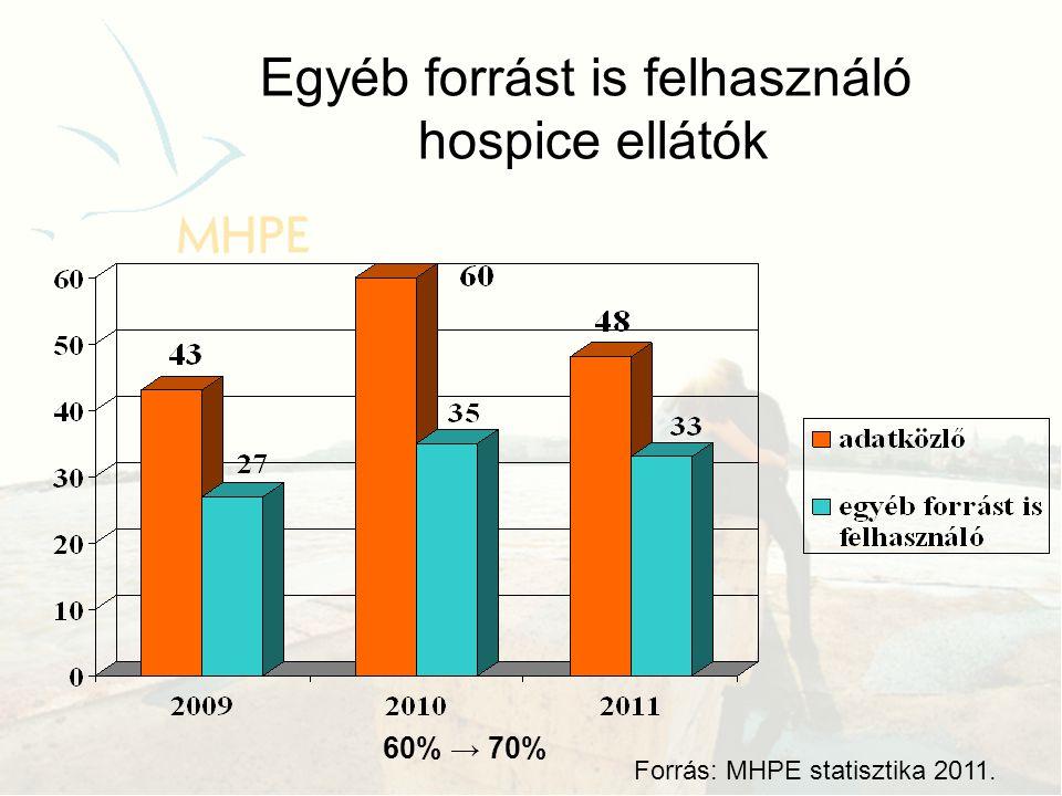 Egyéb forrást is felhasználó hospice ellátók