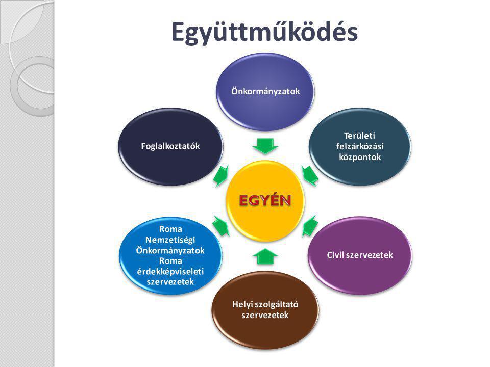 Együttműködés Önkormányzatok Területi felzárkózási központok