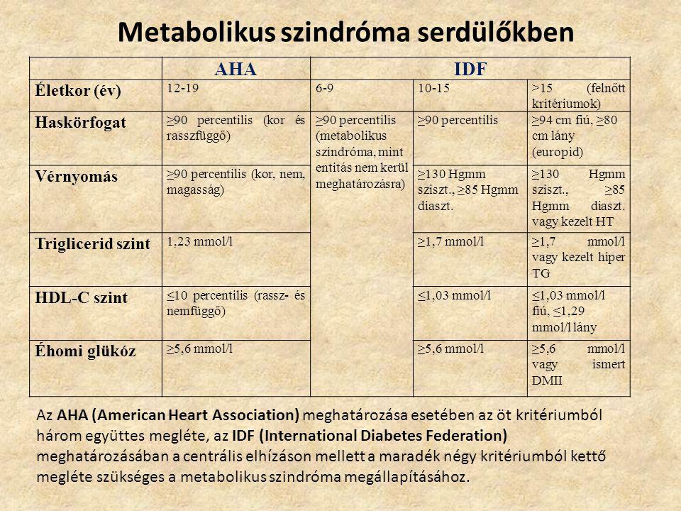 Metabolikus szindróma serdülőkben