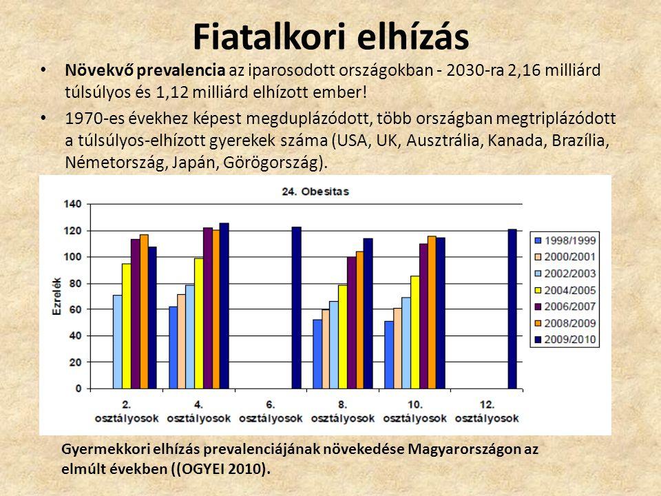 Fiatalkori elhízás Növekvő prevalencia az iparosodott országokban - 2030-ra 2,16 milliárd túlsúlyos és 1,12 milliárd elhízott ember!