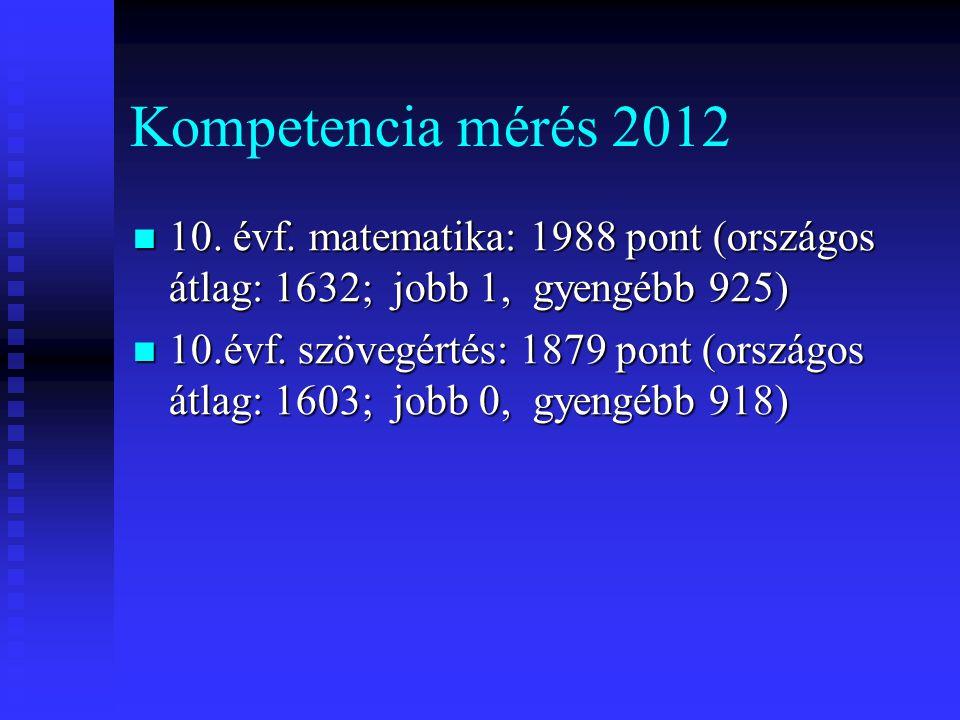 Kompetencia mérés 2012 10. évf. matematika: 1988 pont (országos átlag: 1632; jobb 1, gyengébb 925)