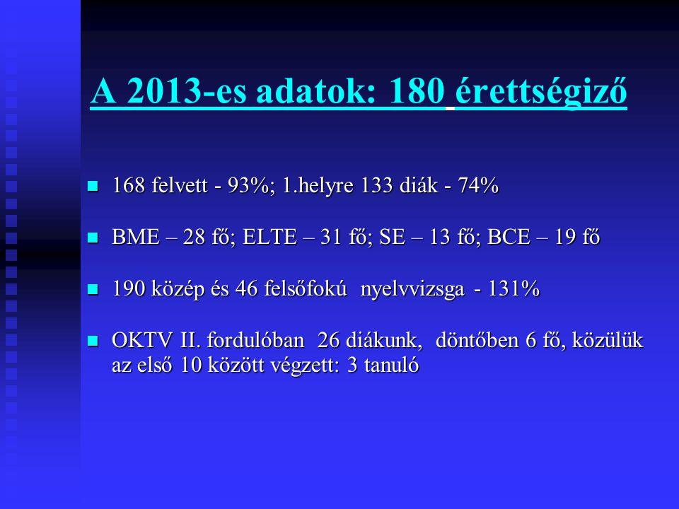 A 2013-es adatok: 180 érettségiző