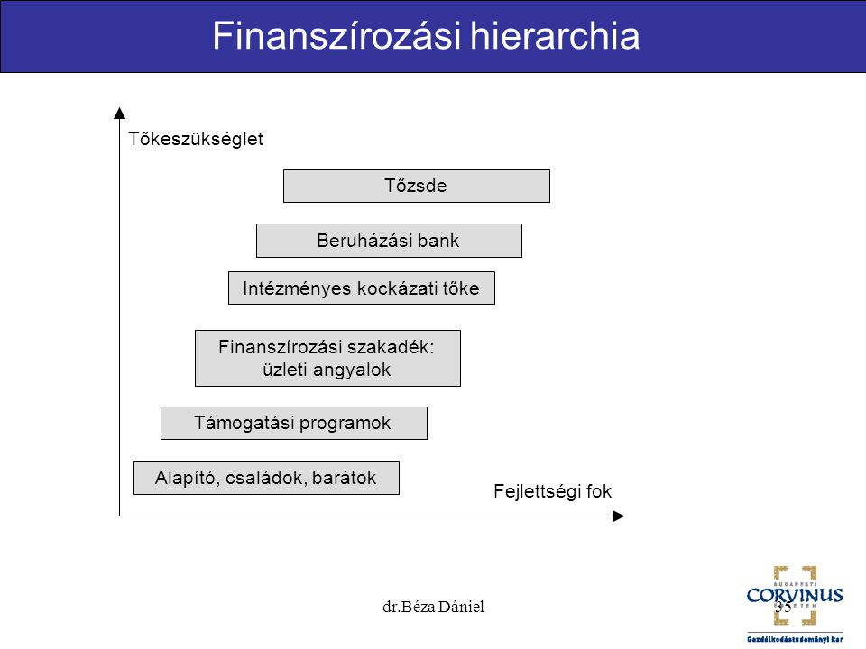 Finanszírozási hierarchia
