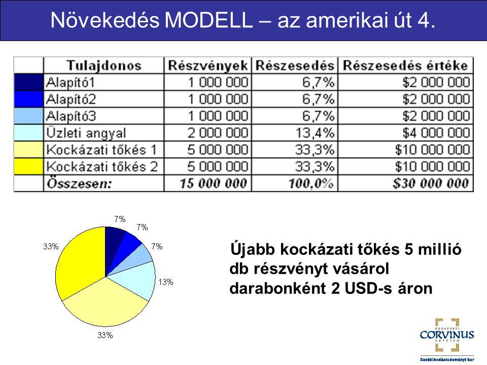 Növekedés MODELL – az amerikai út 4.